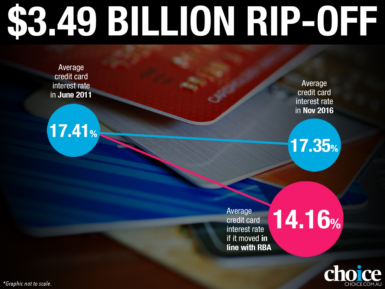 Multi Billion Dollar Credit Card Rip Off